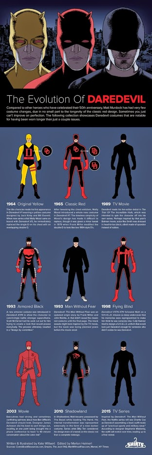 Brian Marcon sells this educcational evolutionary breakdown of Daredevil through Comic Book Mint